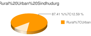 Sindhudurg census population